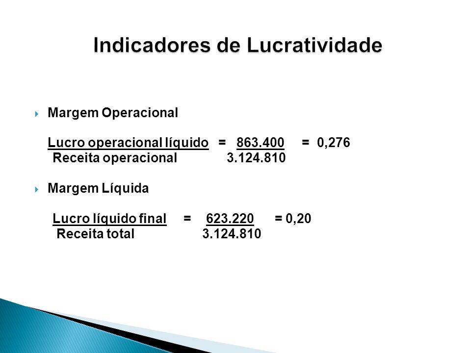 Margem Operacional Lucro operacional líquido = 863.400 = 0,276 Receita operacional 3.124.810 Margem Líquida Lucro líquido final = 623.220 = 0,20 Recei