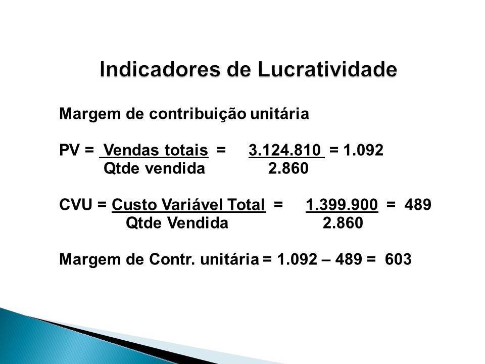 Margem de contribuição unitária PV = Vendas totais = 3.124.810 = 1.092 Qtde vendida 2.860 CVU = Custo Variável Total = 1.399.900 = 489 Qtde Vendida 2.