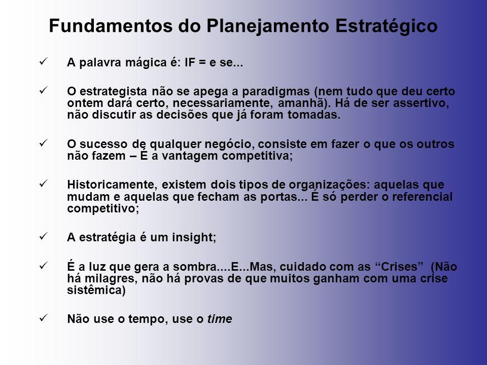 Fundamentos do Planejamento Estratégico A palavra mágica é: IF = e se... O estrategista não se apega a paradigmas (nem tudo que deu certo ontem dará c