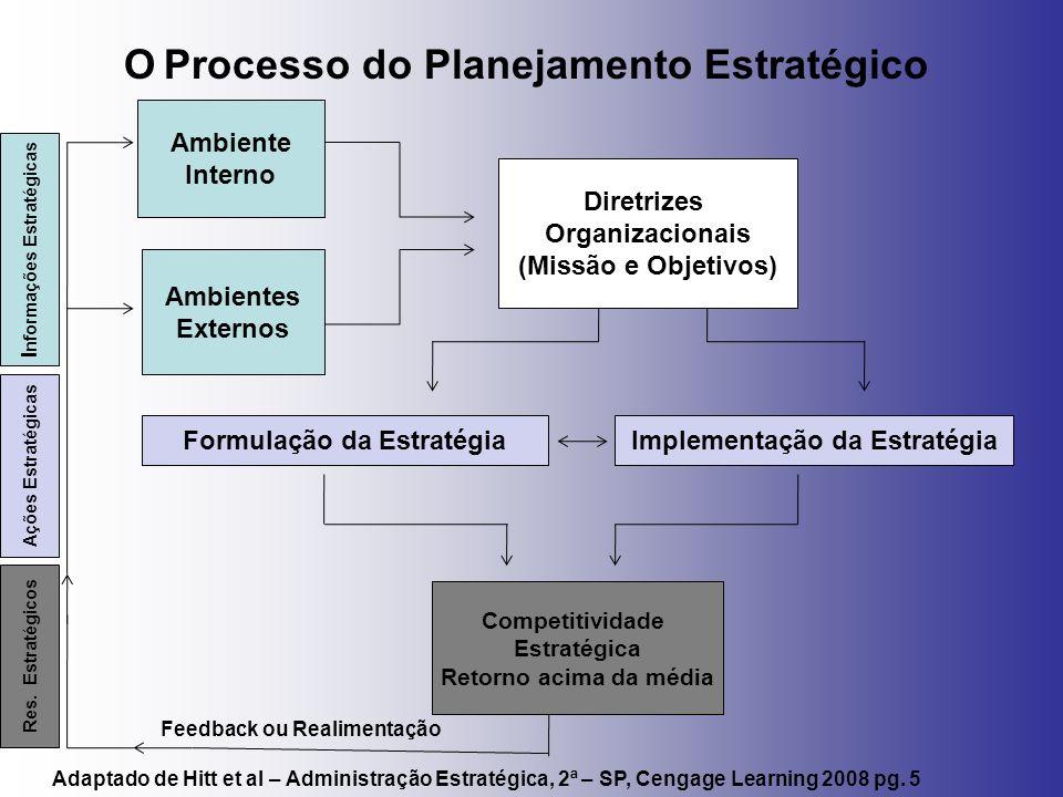 O Processo do Planejamento Estratégico Ambientes Externos Diretrizes Organizacionais (Missão e Objetivos) Ambiente Interno Formulação da EstratégiaImp