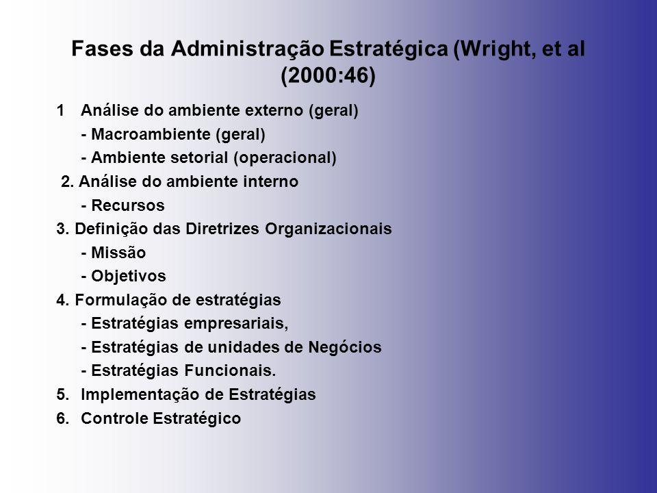 Fases da Administração Estratégica (Wright, et al (2000:46) 1Análise do ambiente externo (geral) - Macroambiente (geral) - Ambiente setorial (operacio