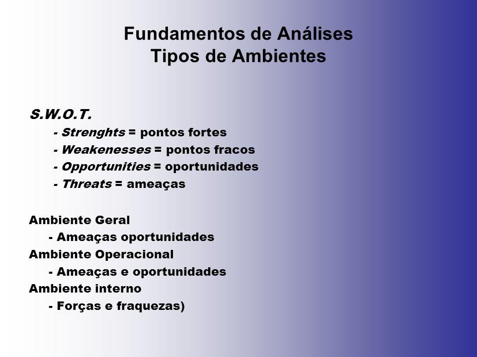 Fundamentos de Análises Tipos de Ambientes S.W.O.T. - Strenghts = pontos fortes - Weakenesses = pontos fracos - Opportunities = oportunidades - Threat