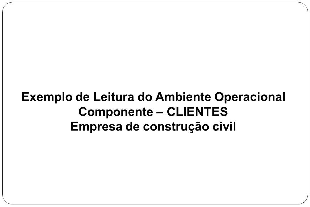 Exemplo de Leitura do Ambiente Operacional Componente – CLIENTES Empresa de construção civil