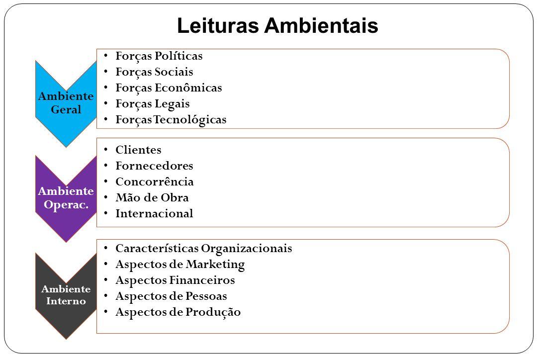 Componentes do Ambiente Operacional Clientes Concorrência Mão de obra Fornecedores Internacional O ambiente operacional, situa-se no eixo do setor em que a organização atua.
