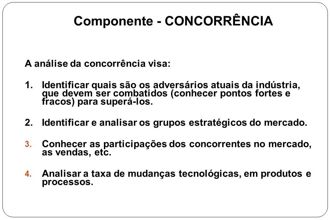 Componente - CONCORRÊNCIA A análise da concorrência visa: 1.Identificar quais são os adversários atuais da indústria, que devem ser combatidos (conhec