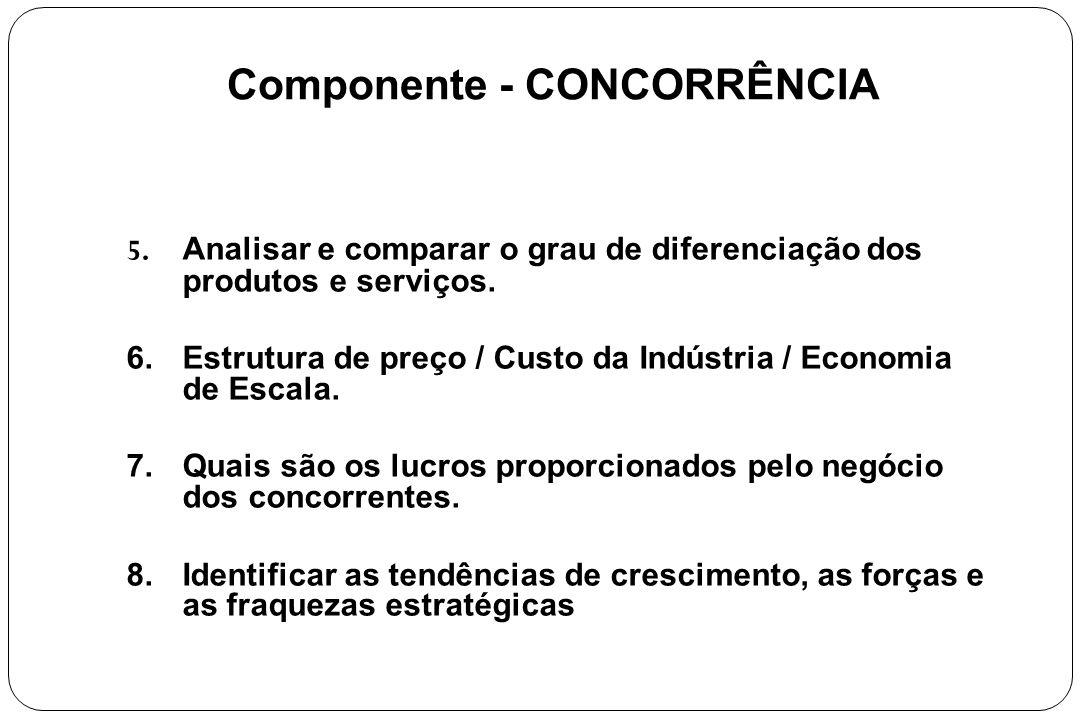 Componente - CONCORRÊNCIA 5. Analisar e comparar o grau de diferenciação dos produtos e serviços. 6.Estrutura de preço / Custo da Indústria / Economia
