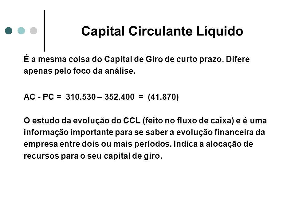 Capital Circulante Líquido É a mesma coisa do Capital de Giro de curto prazo. Difere apenas pelo foco da análise. AC - PC = 310.530 – 352.400 = (41.87