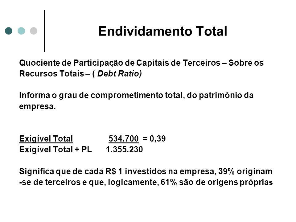 Endividamento Total Quociente de Participação de Capitais de Terceiros – Sobre os Recursos Totais – ( Debt Ratio) Informa o grau de comprometimento to