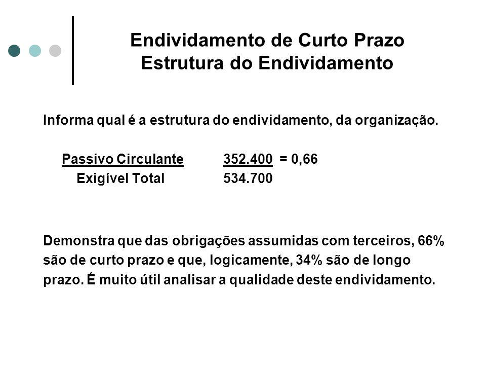 Endividamento de Curto Prazo Estrutura do Endividamento Informa qual é a estrutura do endividamento, da organização. Passivo Circulante 352.400 = 0,66