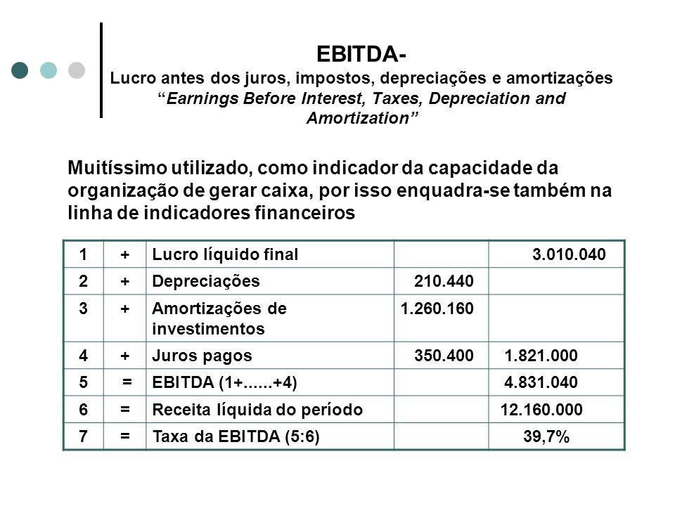 EBITDA- Lucro antes dos juros, impostos, depreciações e amortizaçõesEarnings Before Interest, Taxes, Depreciation and Amortization 1+Lucro líquido fin