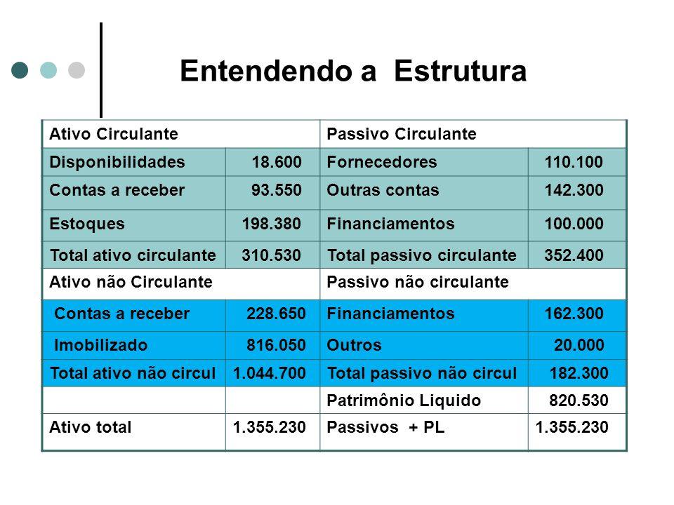 Entendendo a Estrutura Ativo CirculantePassivo Circulante Disponibilidades 18.600Fornecedores 110.100 Contas a receber 93.550Outras contas 142.300 Est