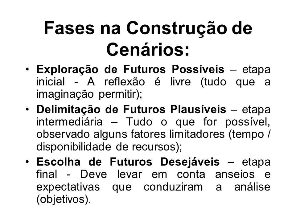 Fases na Construção de Cenários: Exploração de Futuros Possíveis – etapa inicial - A reflexão é livre (tudo que a imaginação permitir); Delimitação de
