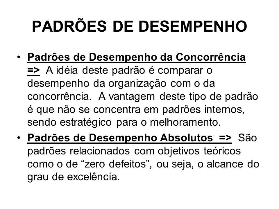PADRÕES DE DESEMPENHO Padrões de Desempenho da Concorrência => A idéia deste padrão é comparar o desempenho da organização com o da concorrência. A va