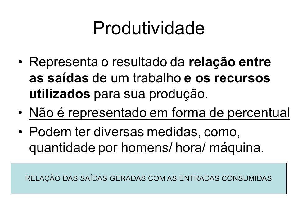 Produtividade Representa o resultado da relação entre as saídas de um trabalho e os recursos utilizados para sua produção. Não é representado em forma