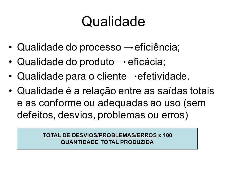 Qualidade Qualidade do processo eficiência; Qualidade do produto eficácia; Qualidade para o cliente efetividade. Qualidade é a relação entre as saídas