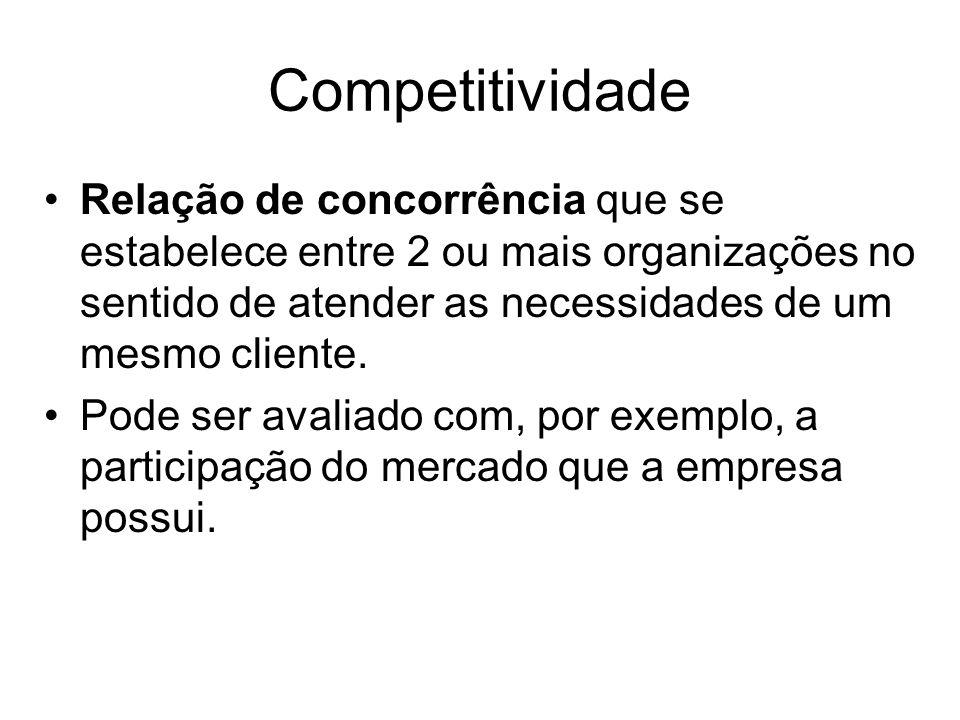 Competitividade Relação de concorrência que se estabelece entre 2 ou mais organizações no sentido de atender as necessidades de um mesmo cliente. Pode