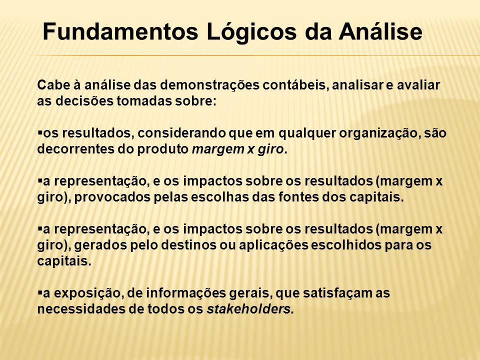 Fundamentos Lógicos da Análise Cabe à análise das demonstrações contábeis, analisar e avaliar as decisões tomadas sobre: os resultados, considerando que em qualquer organização, são decorrentes do produto margem x giro.