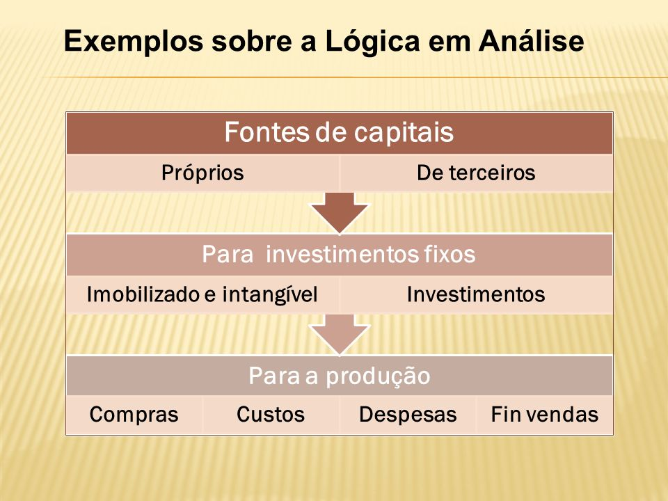Exemplos sobre a Lógica em Análise Para a produção ComprasCustosDespesasFin vendas Para investimentos fixos Imobilizado e intangívelInvestimentos Fontes de capitais PrópriosDe terceiros