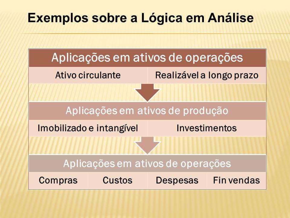 Exemplos sobre a Lógica em Análise Aplicações em ativos de operações ComprasCustosDespesasFin vendas Aplicações em ativos de produção Imobilizado e intangívelInvestimentos Aplicações em ativos de operações Ativo circulanteRealizável a longo prazo