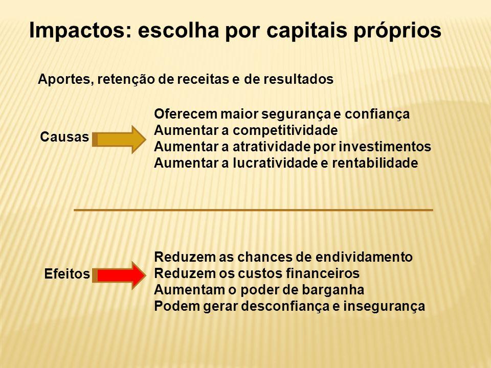 Impactos: escolha por capitais próprios Aportes, retenção de receitas e de resultados Efeitos Reduzem as chances de endividamento Reduzem os custos fi