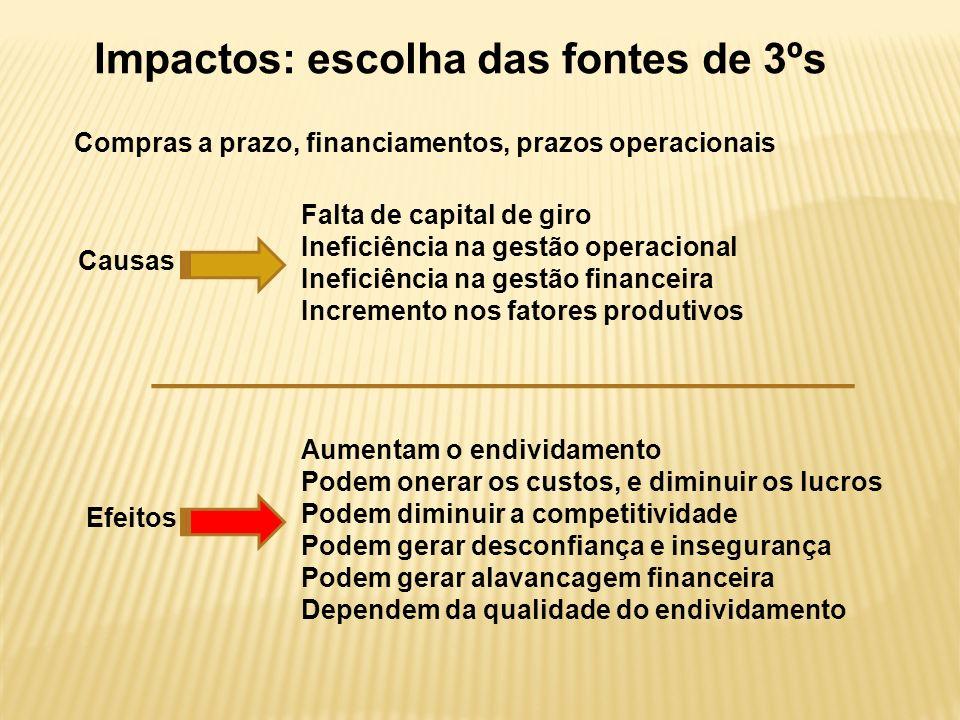Impactos: escolha das fontes de 3ºs Efeitos Aumentam o endividamento Podem onerar os custos, e diminuir os lucros Podem diminuir a competitividade Podem gerar desconfiança e insegurança Podem gerar alavancagem financeira Dependem da qualidade do endividamento Causas Falta de capital de giro Ineficiência na gestão operacional Ineficiência na gestão financeira Incremento nos fatores produtivos Compras a prazo, financiamentos, prazos operacionais
