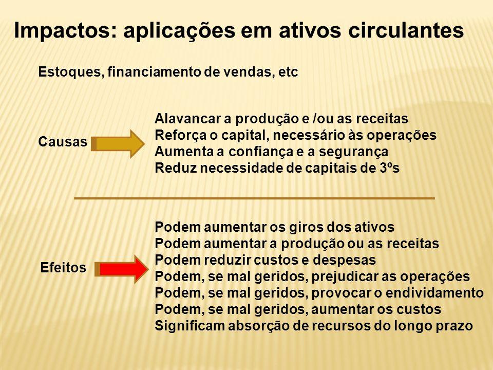 Impactos: aplicações em ativos circulantes Causas Alavancar a produção e /ou as receitas Reforça o capital, necessário às operações Aumenta a confianç