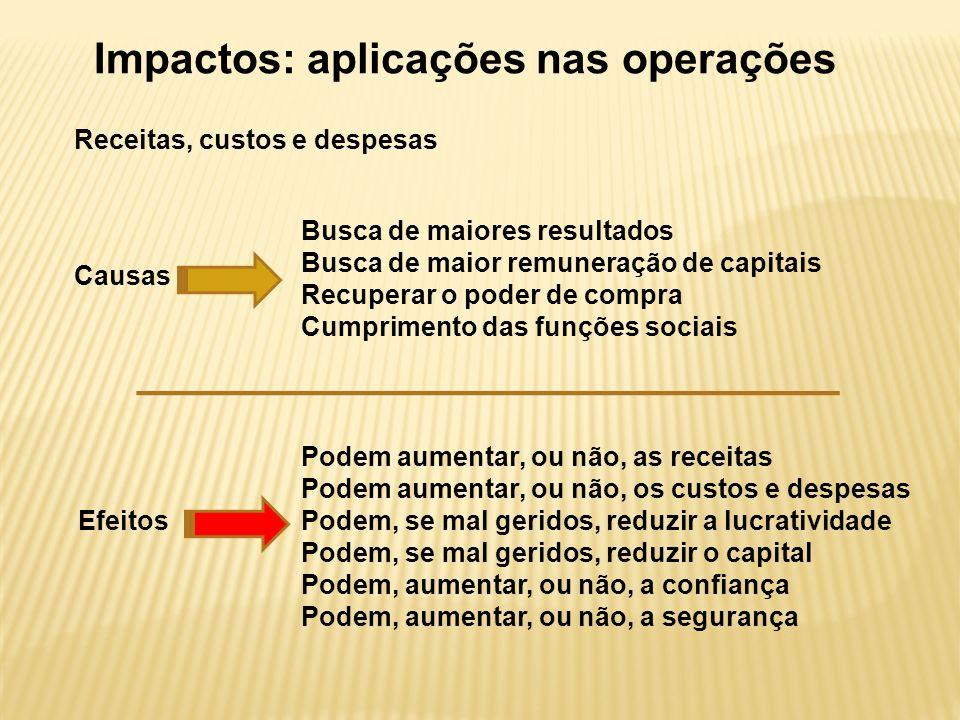 Impactos: aplicações nas operações Causas Busca de maiores resultados Busca de maior remuneração de capitais Recuperar o poder de compra Cumprimento d
