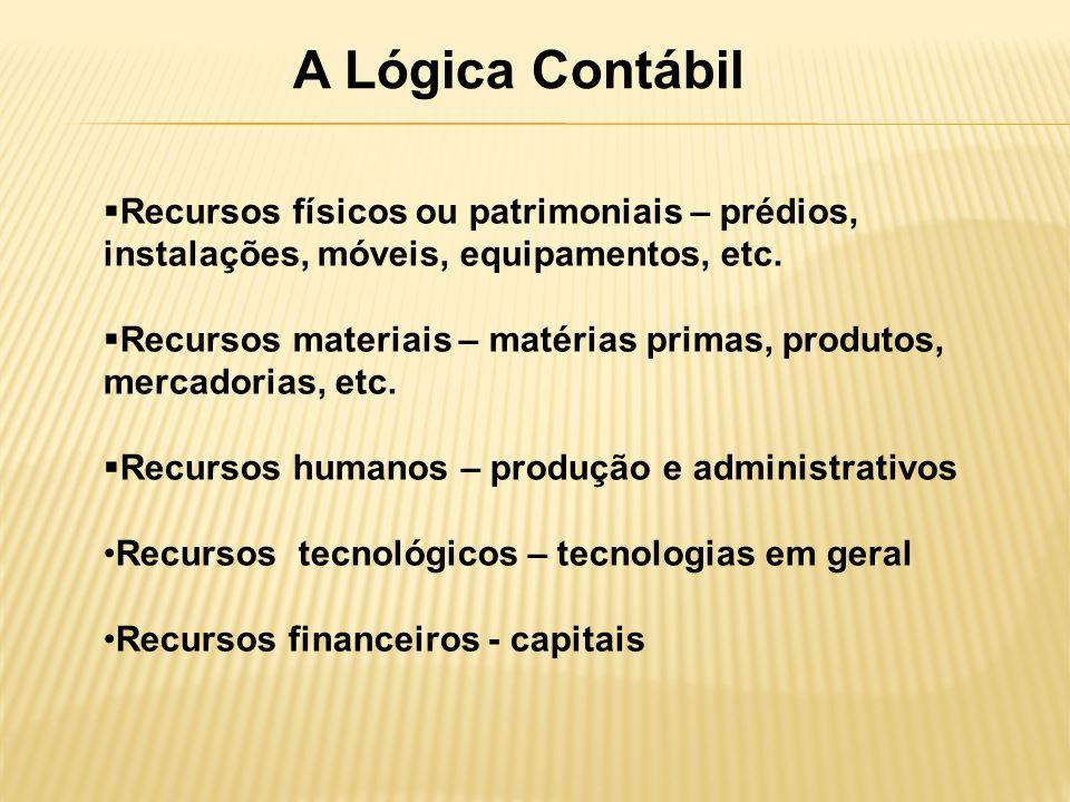 A Lógica Contábil Recursos físicos ou patrimoniais – prédios, instalações, móveis, equipamentos, etc. Recursos materiais – matérias primas, produtos,