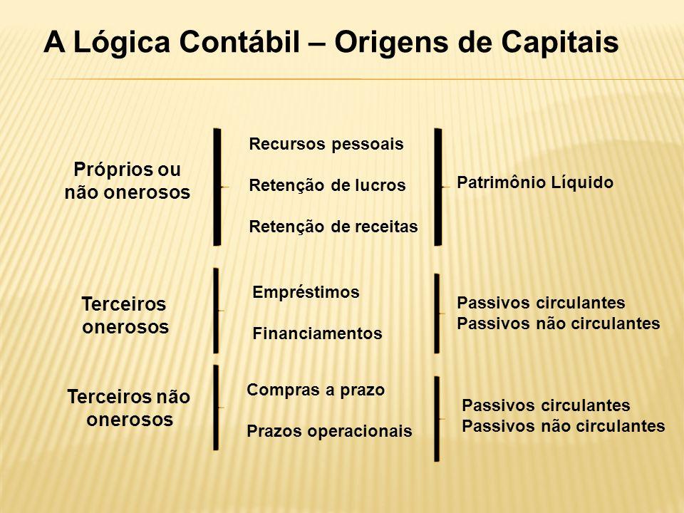 A Lógica Contábil – Origens de Capitais Próprios ou não onerosos Recursos pessoais Retenção de lucros Retenção de receitas Patrimônio Líquido Terceiro
