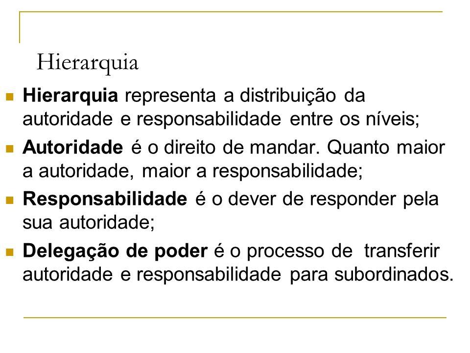Hierarquia Hierarquia representa a distribuição da autoridade e responsabilidade entre os níveis; Autoridade é o direito de mandar.
