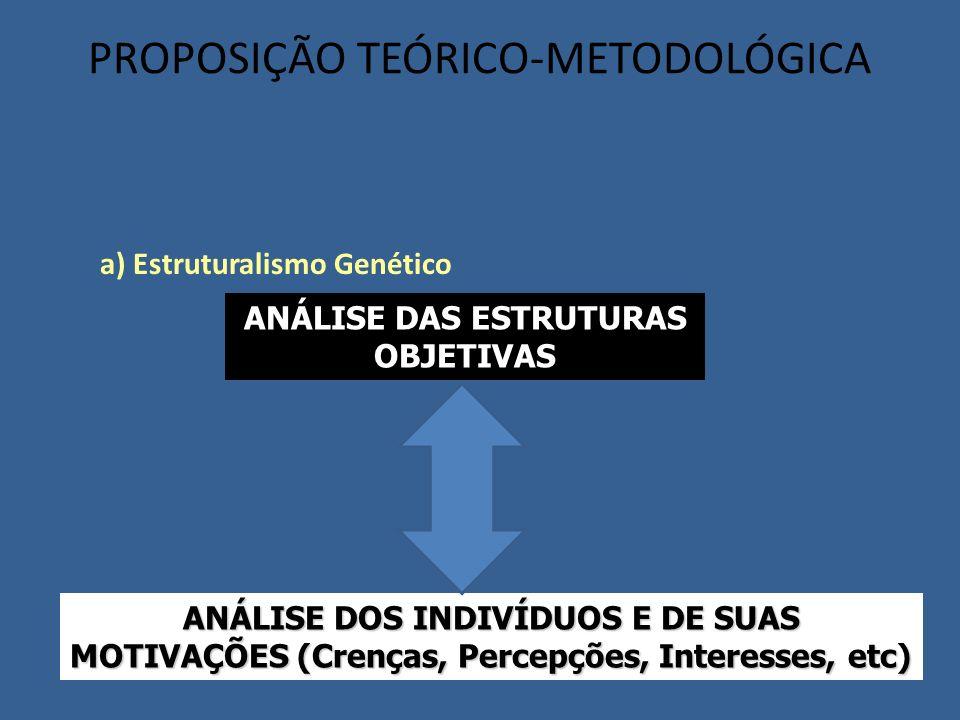 a) Estruturalismo Genético PROPOSIÇÃO TEÓRICO-METODOLÓGICA ANÁLISE DAS ESTRUTURAS OBJETIVAS ANÁLISE DOS INDIVÍDUOS E DE SUAS MOTIVAÇÕES (Crenças, Perc