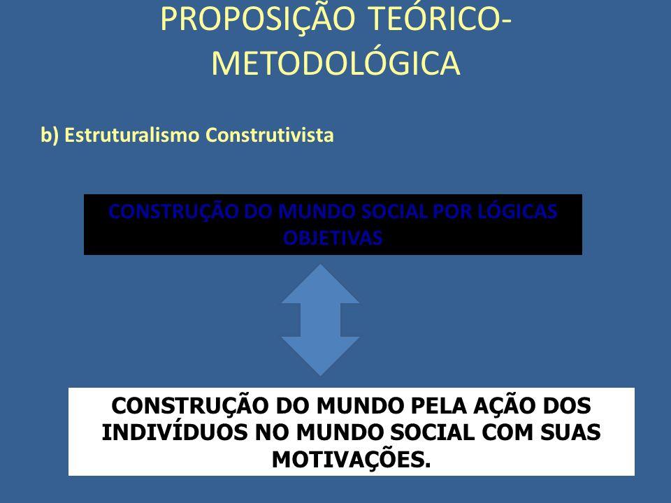 b) Estruturalismo Construtivista PROPOSIÇÃO TEÓRICO- METODOLÓGICA CONSTRUÇÃO DO MUNDO SOCIAL POR LÓGICAS OBJETIVAS CONSTRUÇÃO DO MUNDO PELA AÇÃO DOS I