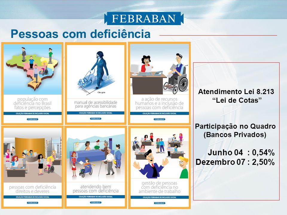 Atendimento Lei 8.213 Lei de Cotas Participação no Quadro (Bancos Privados) Junho 04 : 0,54% Dezembro 07 : 2,50% Pessoas com deficiência