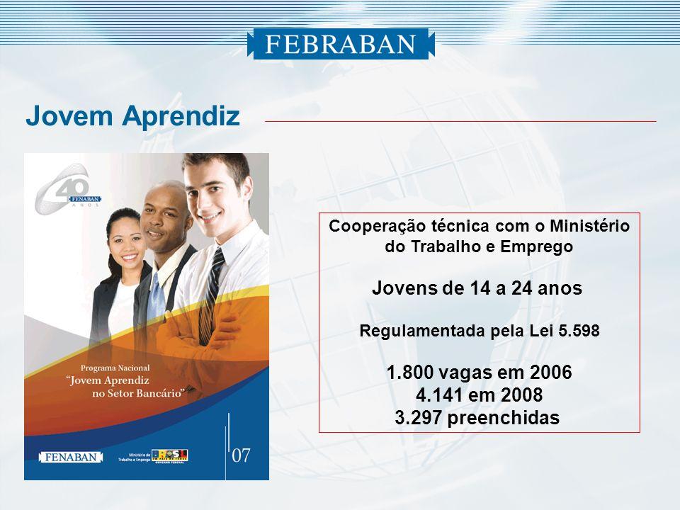 Jovem Aprendiz Cooperação técnica com o Ministério do Trabalho e Emprego Jovens de 14 a 24 anos Regulamentada pela Lei 5.598 1.800 vagas em 2006 4.141