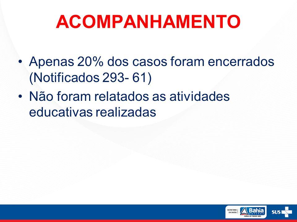 ACOMPANHAMENTO Apenas 20% dos casos foram encerrados (Notificados 293- 61) Não foram relatados as atividades educativas realizadas