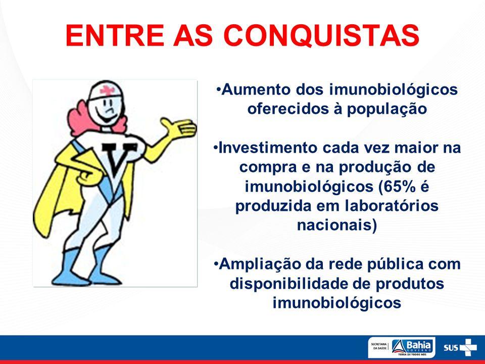 Aumento dos imunobiológicos oferecidos à população Investimento cada vez maior na compra e na produção de imunobiológicos (65% é produzida em laboratórios nacionais) Ampliação da rede pública com disponibilidade de produtos imunobiológicos ENTRE AS CONQUISTAS