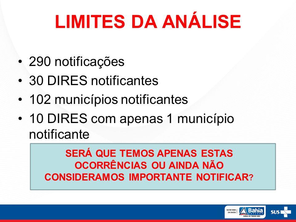 LIMITES DA ANÁLISE 290 notificações 30 DIRES notificantes 102 municípios notificantes 10 DIRES com apenas 1 município notificante SERÁ QUE TEMOS APENAS ESTAS OCORRÊNCIAS OU AINDA NÃO CONSIDERAMOS IMPORTANTE NOTIFICAR ?