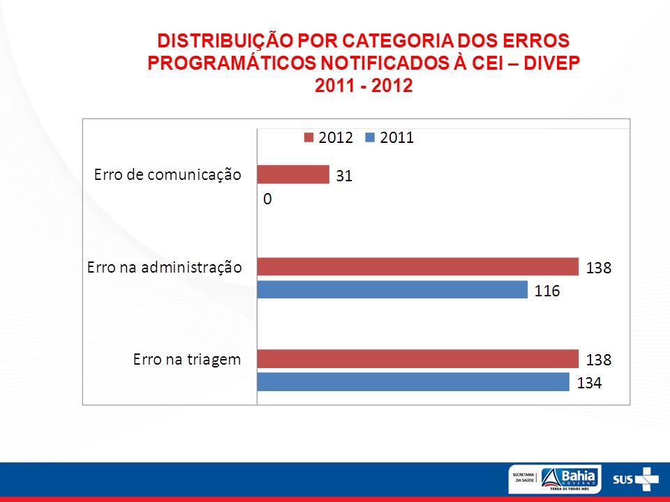 DISTRIBUIÇÃO POR CATEGORIA DOS ERROS PROGRAMÁTICOS NOTIFICADOS À CEI – DIVEP 2011 - 2012