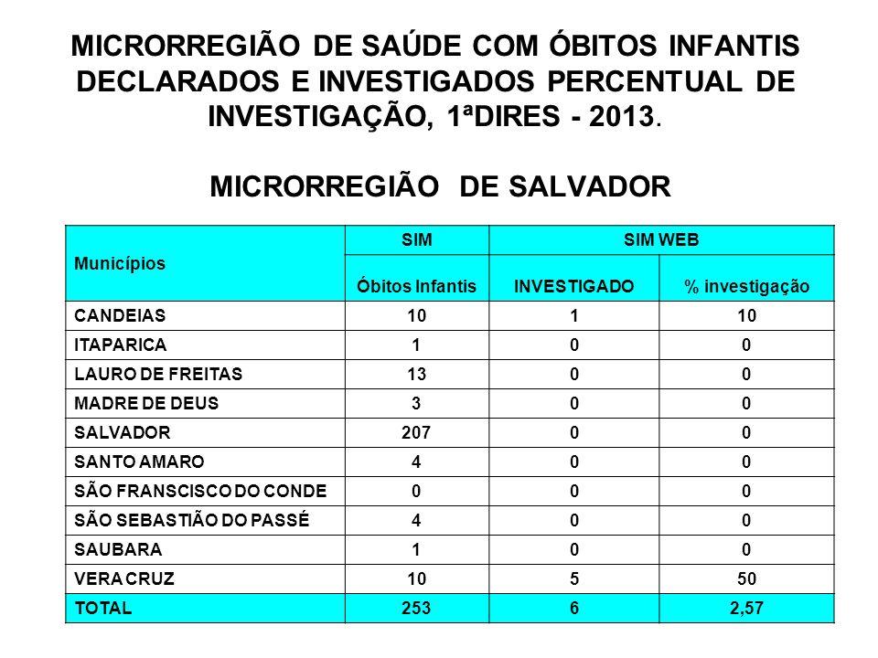 MICRORREGIÃO DE SAÚDE COM ÓBITOS MIF DECLARADOS E INVESTIGADOS PERCENTUAL DE INVESTIGAÇÃO, 1ªDIRES - 2013.