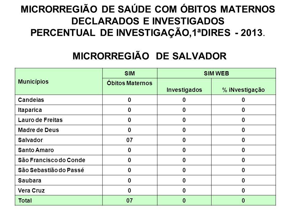MICRORREGIÃO DE SAÚDE COM ÓBITOS MATERNOS DECLARADOS E INVESTIGADOS PERCENTUAL DE INVESTIGAÇÃO,1ªDIRES - 2013.
