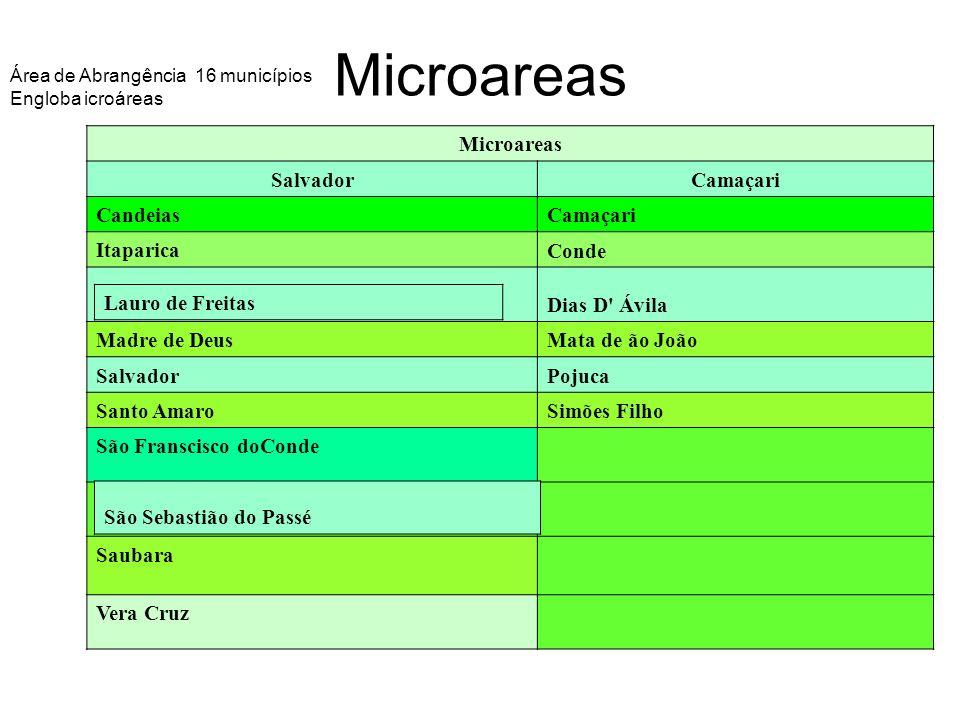 Microareas Área de Abrangência 16 municípios Engloba icroáreas Microareas Salvador Camaçari Candeias Camaçari Itaparica Conde Dias D' Ávila Madre de D