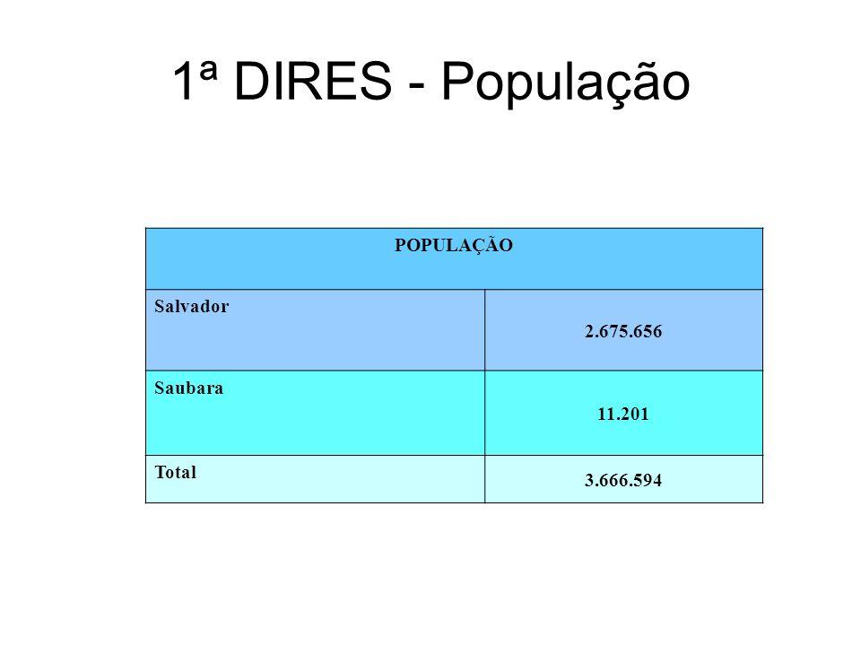 1ª DIRES - População POPULAÇÃO Salvador 2.675.656 Saubara 11.201 Total 3.666.594