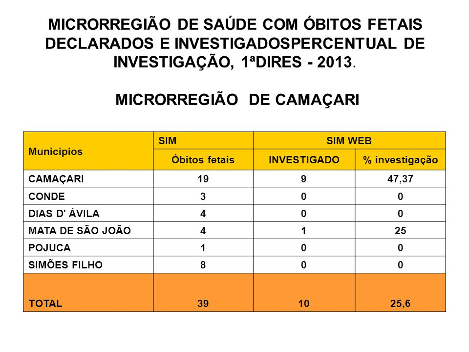 MICRORREGIÃO DE SAÚDE COM ÓBITOS FETAIS DECLARADOS E INVESTIGADOSPERCENTUAL DE INVESTIGAÇÃO, 1ªDIRES - 2013.