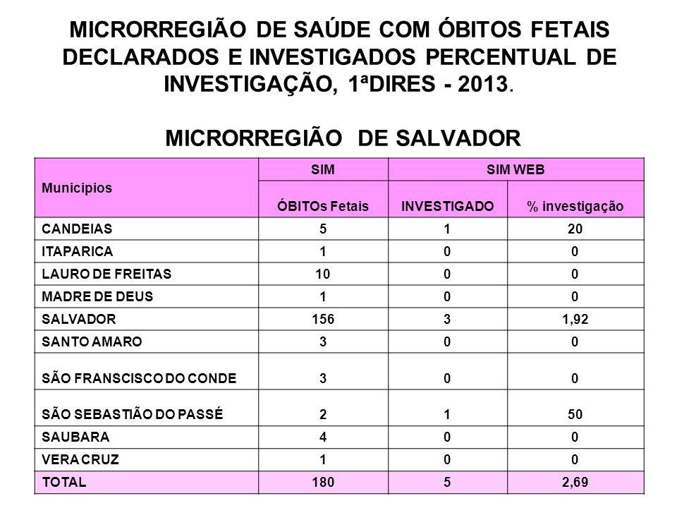 MICRORREGIÃO DE SAÚDE COM ÓBITOS FETAIS DECLARADOS E INVESTIGADOS PERCENTUAL DE INVESTIGAÇÃO, 1ªDIRES - 2013.