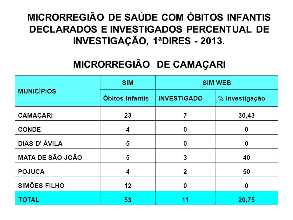 MICRORREGIÃO DE SAÚDE COM ÓBITOS INFANTIS DECLARADOS E INVESTIGADOS PERCENTUAL DE INVESTIGAÇÃO, 1ªDIRES - 2013.