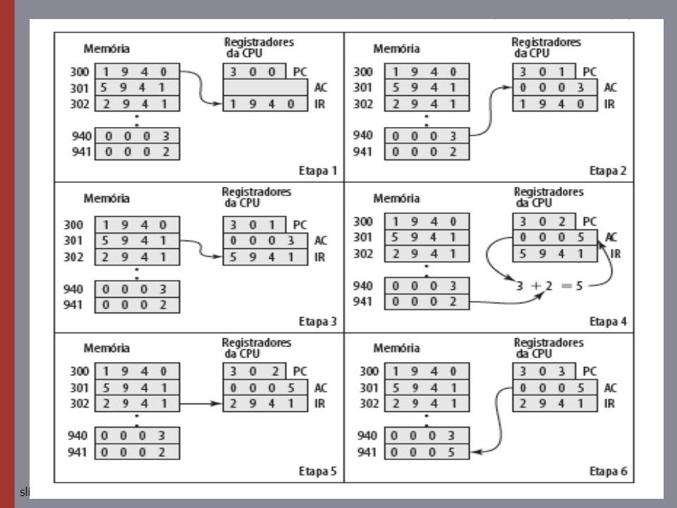 © 2010 Pearson Prentice Hall. Todos os direitos reservados.slide 12 Exemplo de execução de programa