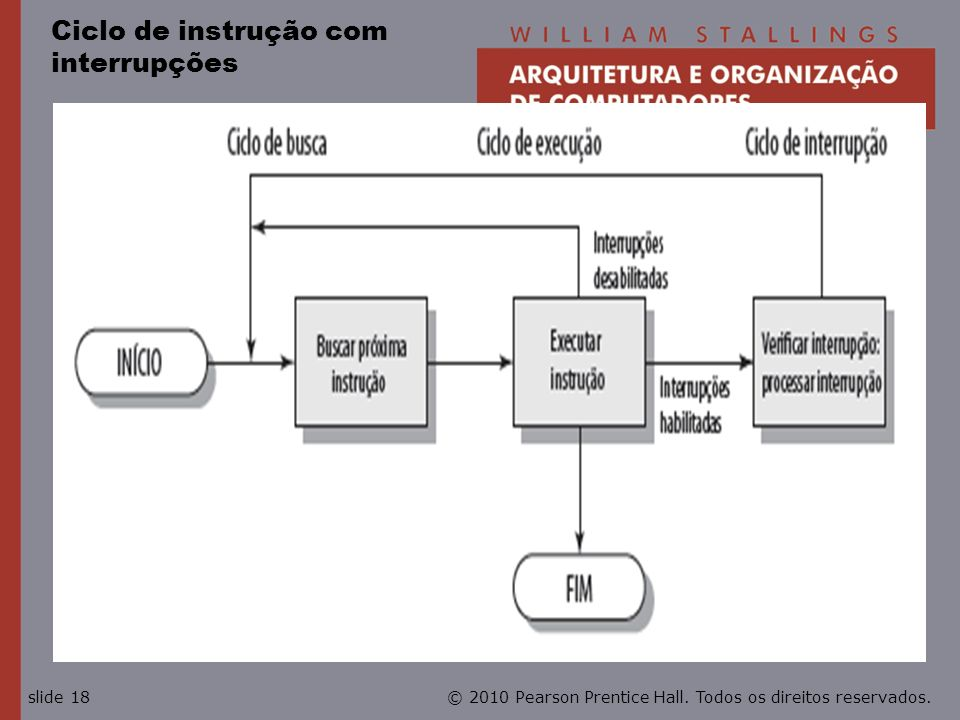 © 2010 Pearson Prentice Hall. Todos os direitos reservados.slide 18 Ciclo de instrução com interrupções