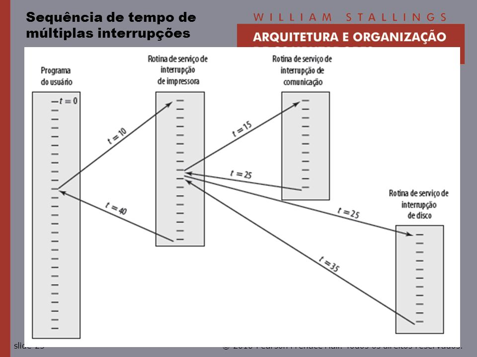 © 2010 Pearson Prentice Hall. Todos os direitos reservados.slide 25 Sequência de tempo de múltiplas interrupções
