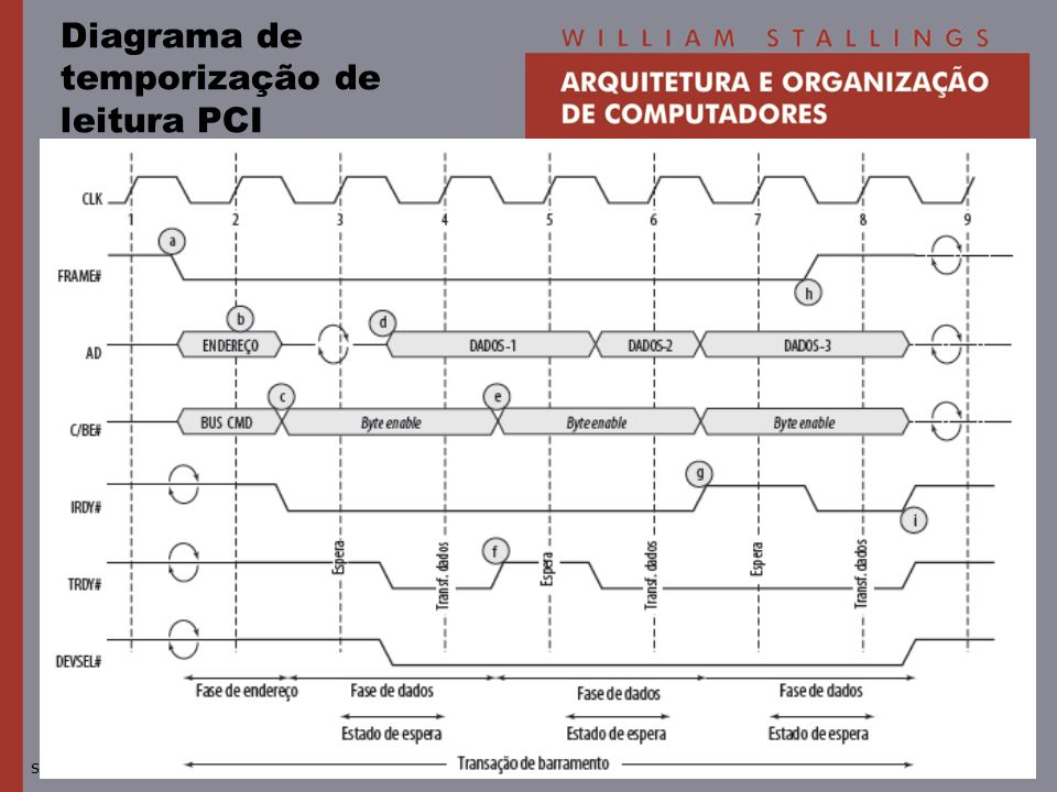 © 2010 Pearson Prentice Hall. Todos os direitos reservados.slide 59 Diagrama de temporização de leitura PCI