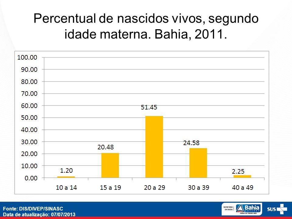 Percentual de nascidos vivos, segundo idade materna.